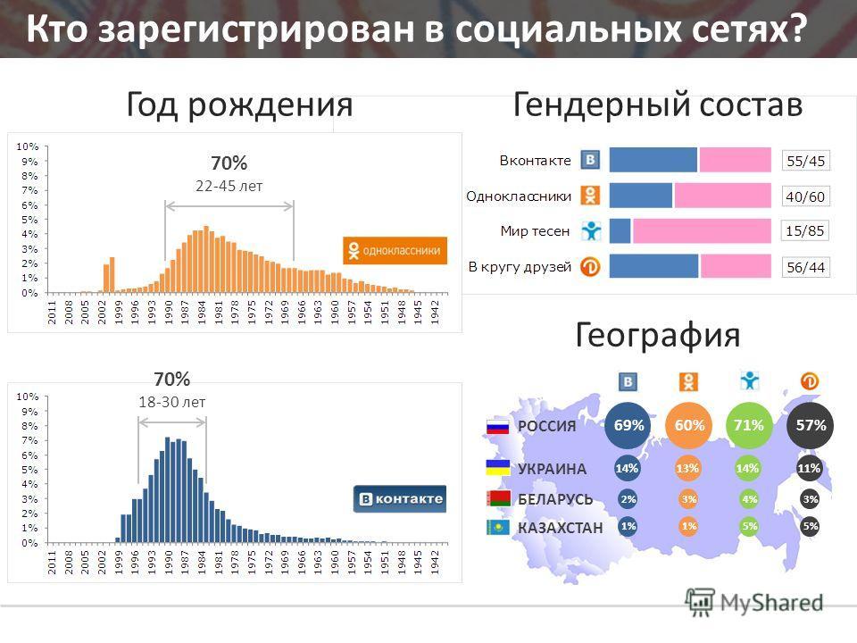 Кто зарегистрирован в социальных сетях? Гендерный составГод рождения География РОССИЯ УКРАИНА БЕЛАРУСЬ КАЗАХСТАН 69%60%71%57% 14%13%14%11% 2%3%4%3% 1% 5% 70% 18-30 лет 70% 22-45 лет