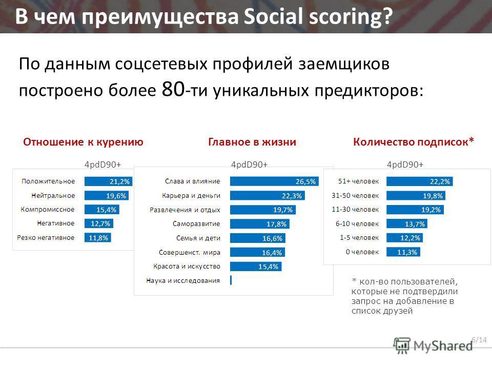 По данным соцсетевых профилей заемщиков построено более 80 -ти уникальных предикторов: В чем преимущества Social scoring? Отношение к курениюКоличество подписок*Главное в жизни * кол-во пользователей, которые не подтвердили запрос на добавление в спи