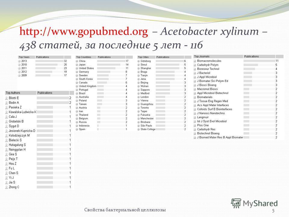 http://www.gopubmed.org – Acetobacter xylinum – 438 статей, за последние 5 лет - 116 5Свойства бактериальной целлюлозы
