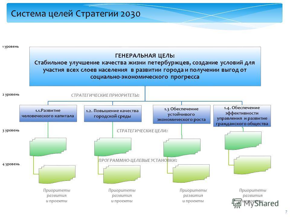 7 Система целей Стратегии 2030 ГЕНЕРАЛЬНАЯ ЦЕЛЬ: Стабильное улучшение качества жизни петербуржцев, создание условий для участия всех слоев населения в развитии города и получении выгод от социально-экономического прогресса 1.1.Развитие человеческого
