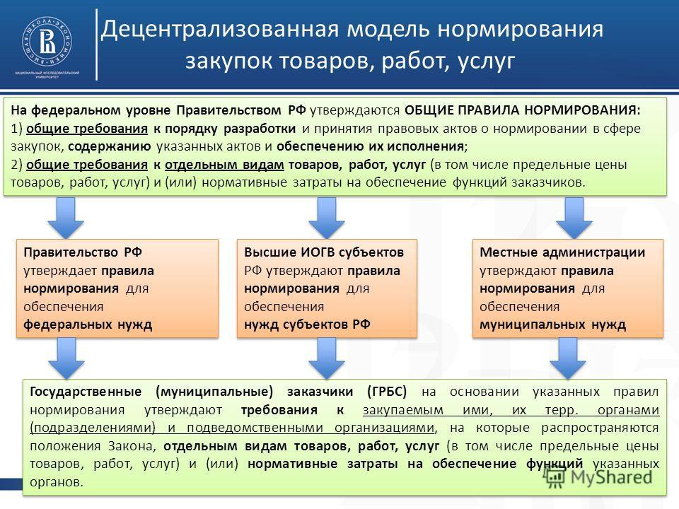 Высшая школа экономики, 2013 фото Децентрализованная модель нормирования закупок товаров, работ, услуг На федеральном уровне Правительством РФ утверждаются ОБЩИЕ ПРАВИЛА НОРМИРОВАНИЯ: 1) общие требования к порядку разработки и принятия правовых актов