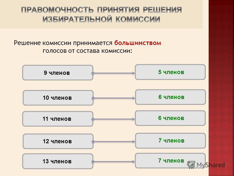 Решение комиссии принимается большинством голосов от состава комиссии: 9 членов 5 членов 10 членов 6 членов 11 членов 6 членов 12 членов 7 членов 13 членов 7 членов