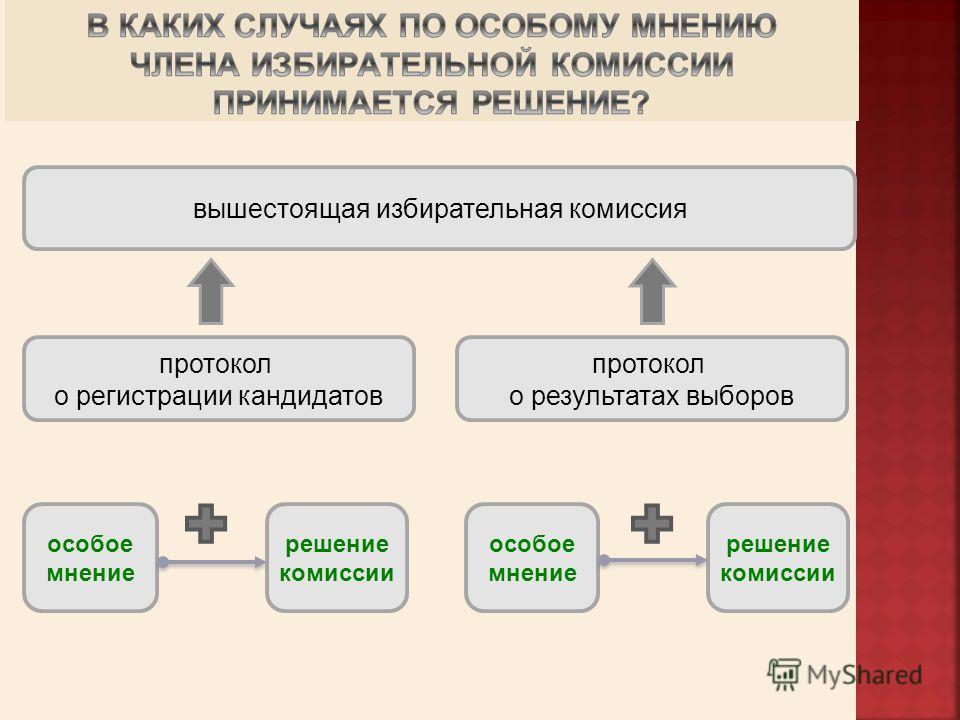 вышестоящая избирательная комиссия протокол о регистрации кандидатов протокол о результатах выборов особое мнение решение комиссии особое мнение решение комиссии