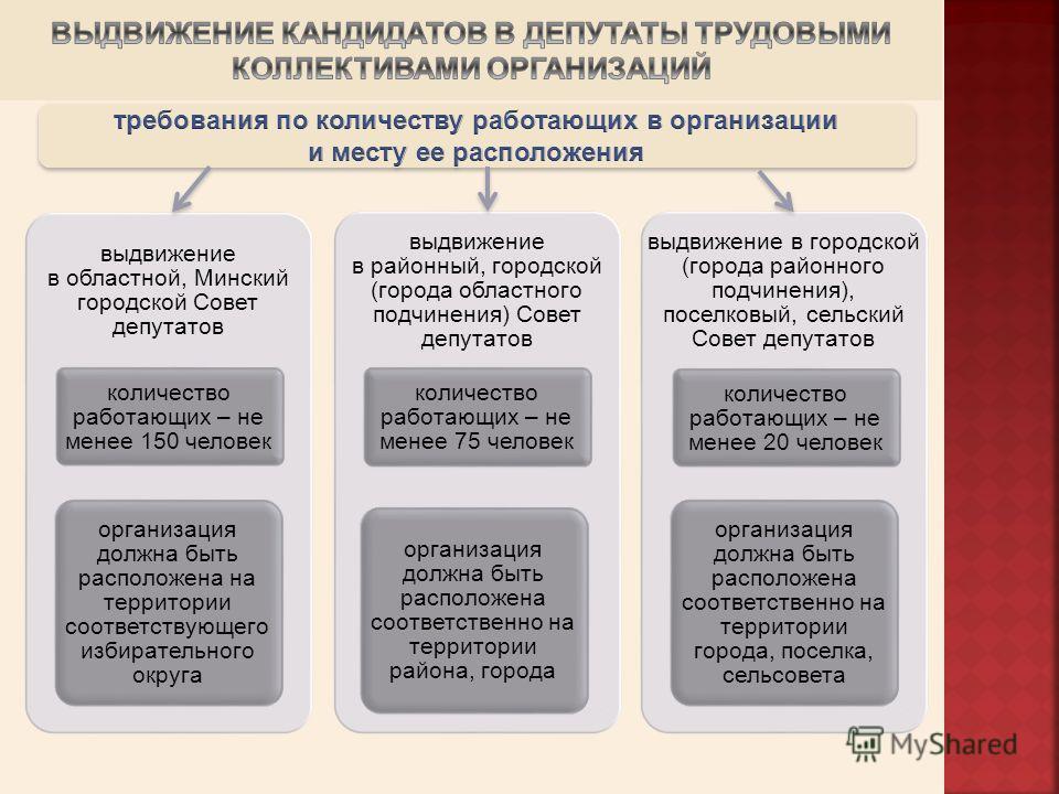 выдвижение в областной, Минский городской Совет депутатов количество работающих – не менее 150 человек организация должна быть расположена на территории соответствующего избирательного округа выдвижение в районный, городской (города областного подчин