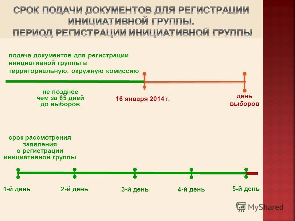 подача документов для регистрации инициативной группы в территориальную, окружную комиссию 16 января 2014 г. день выборов срок рассмотрения заявления о регистрации инициативной группы 1-й день 2-й день 4-й день 3-й день 5-й день не позднее чем за 65