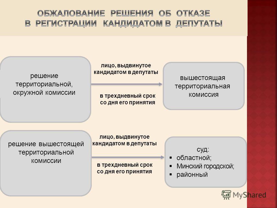 решение территориальной, окружной комиссии вышестоящая территориальная комиссия в трехдневный срок со дня его принятия лицо, выдвинутое кандидатом в депутаты решение вышестоящей территориальной комиссии суд: областной; Минский городской; районный в т