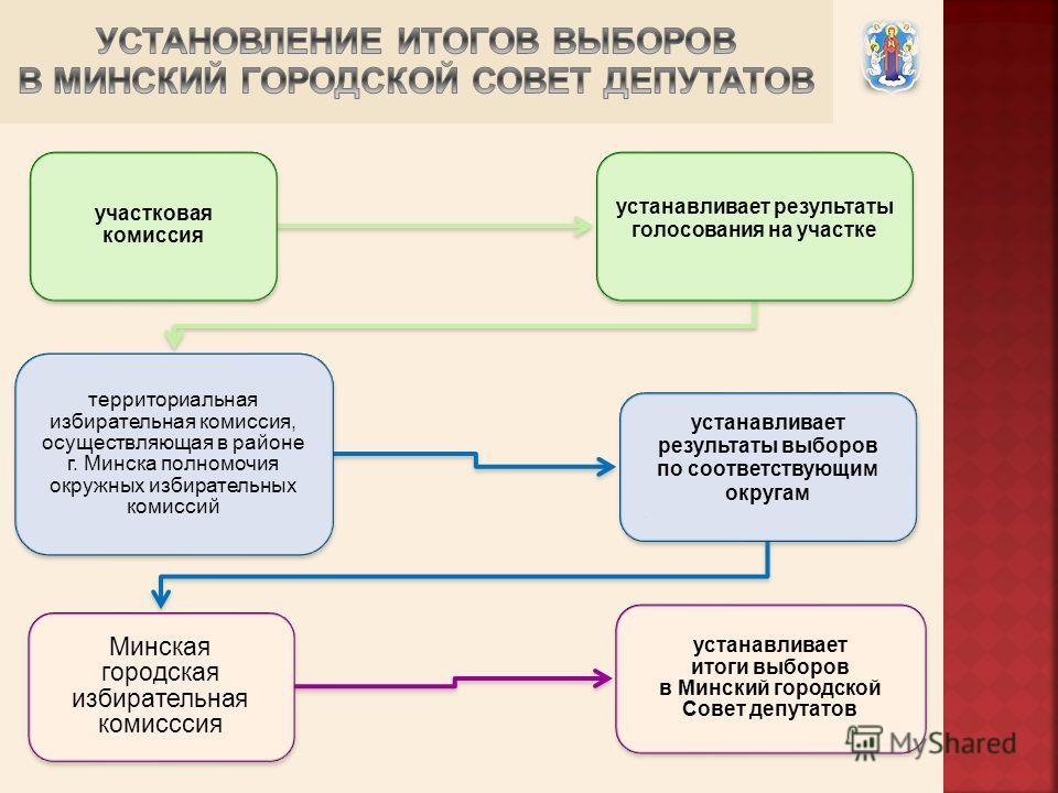 участковая комиссия устанавливает результаты голосования на участке территориальная избирательная комиссия, осуществляющая в районе г. Минска полномочия окружных избирательных комиссий устанавливает результаты выборов по соответствующим округам Минск