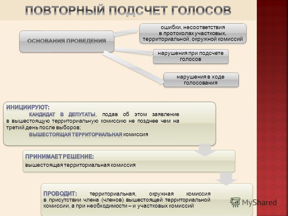 ошибки, несоответствия в протоколах участковых, территориальной, окружной комиссий нарушения в ходе голосования нарушения при подсчете голосов