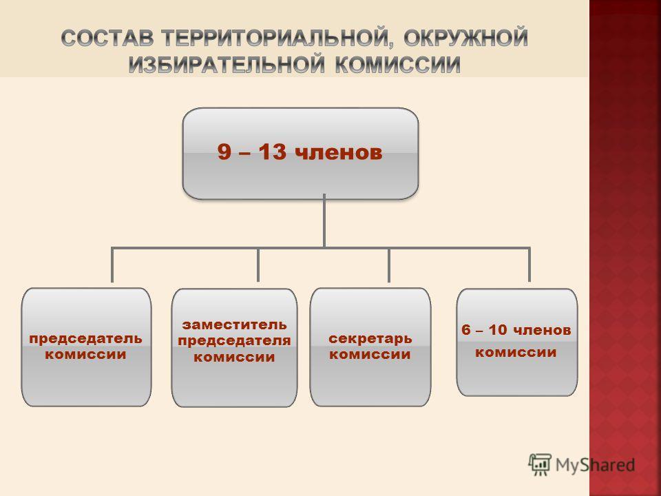 9 – 13 членов председатель комиссии заместитель председателя комиссии секретарь комиссии 6 – 10 членов комиссии