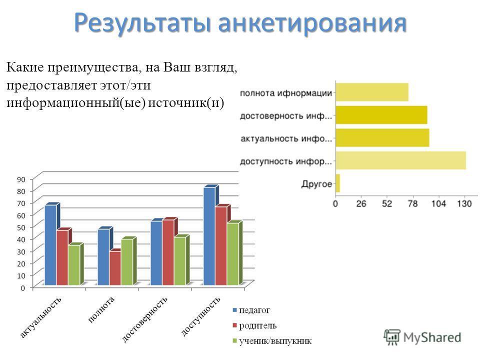 Результаты анкетирования Какие преимущества, на Ваш взгляд, предоставляет этот/эти информационный(ые) источник(и)