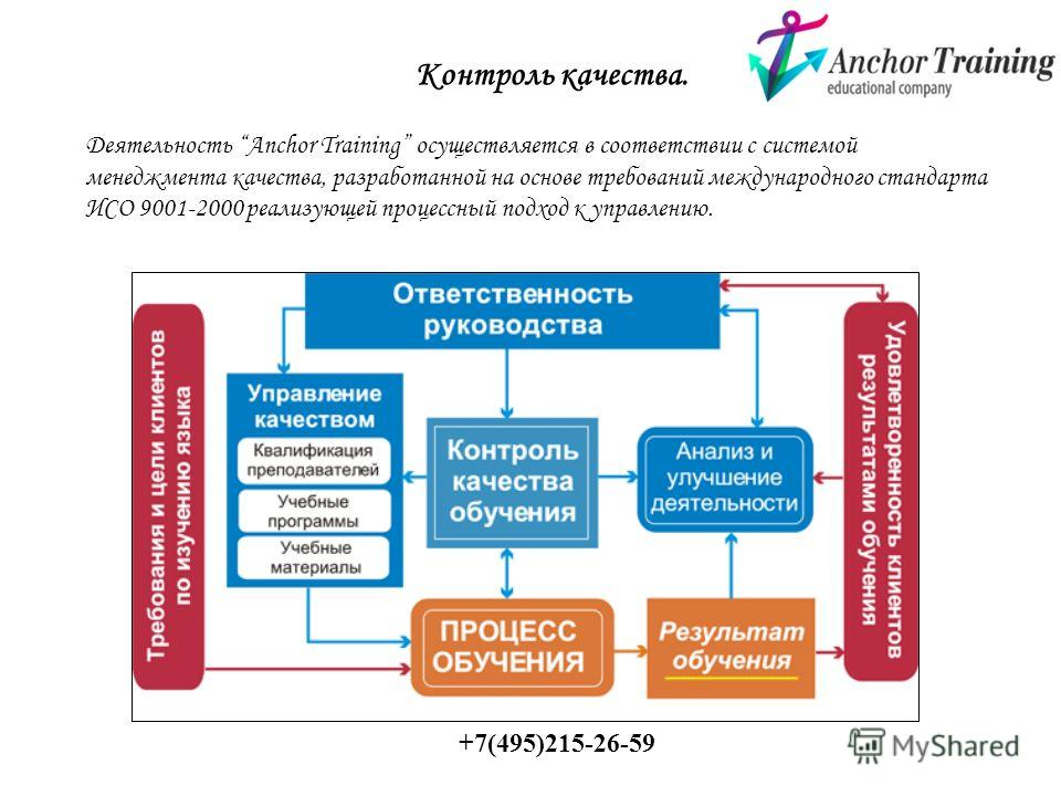 Контроль качества. Деятельность Anchor Training осуществляется в соответствии с системой менеджмента качества, разработанной на основе требований международного стандарта ИСО 9001-2000 реализующей процессный подход к управлению. +7(495)215-26-59