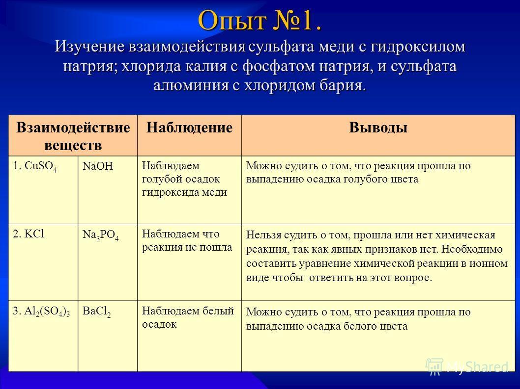 Опыт 1. Изучение взаимодействия сульфата меди с гидроксилом натрия; хлорида калия с фосфатом натрия, и сульфата алюминия с хлоридом бария. Взаимодействие веществ НаблюдениеВыводы 1. CuSO 4 NaOH Наблюдаем голубой осадок гидроксида меди Можно судить о