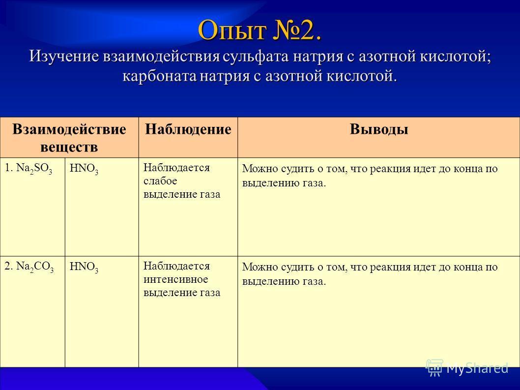 Опыт 2. Изучение взаимодействия сульфата натрия с азотной кислотой; карбоната натрия с азотной кислотой. Взаимодействие веществ НаблюдениеВыводы 1. Na 2 SO 3 HNO 3 Наблюдается слабое выделение газа Можно судить о том, что реакция идет до конца по выд