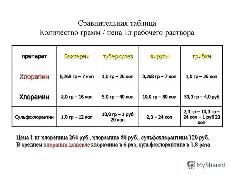 Сравнительная таблица Количество грамм / цена 1л рабочего раствора препаратБактериитуберкулезвирусыгрибки Хлорапин 0,268 гр – 7 коп 1,0 гр – 26 коп 0,268 гр – 7 коп 1,0 гр – 26 коп Хлорамин 2,0 гр – 16 коп 5,0 гр – 40 коп 10,0 гр – 80 коп 50,0 гр – 4