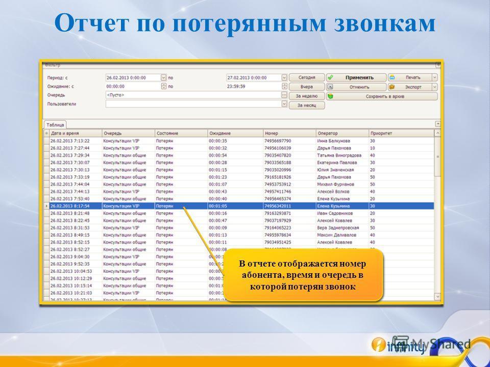 Отчет по потерянным звонкам В отчете отображается номер абонента, время и очередь в которой потерян звонок