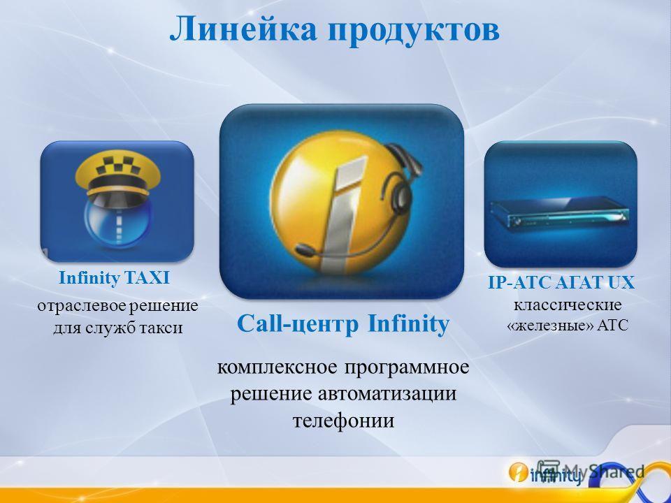 Линейка продуктов Call-центр Infinity комплексное программное решение автоматизации телефонии отраслевое решение для служб такси Infinity TAXI IP-АТС АГАТ UX классические «железные» АТС