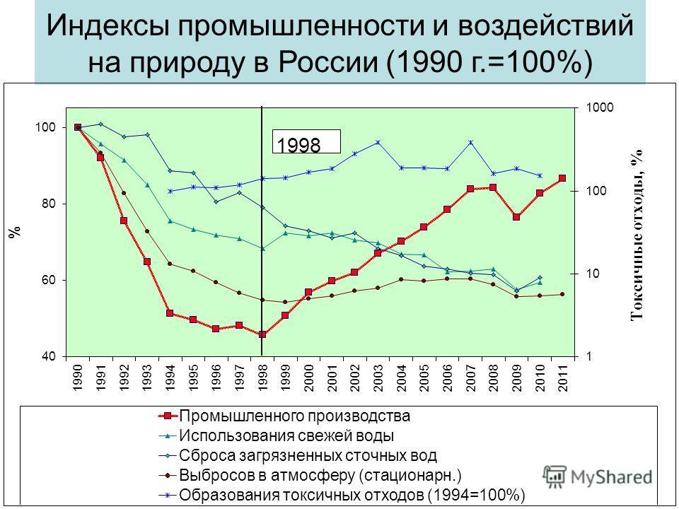 Индексы промышленности и воздействий на природу в России (1990 г.=100%)