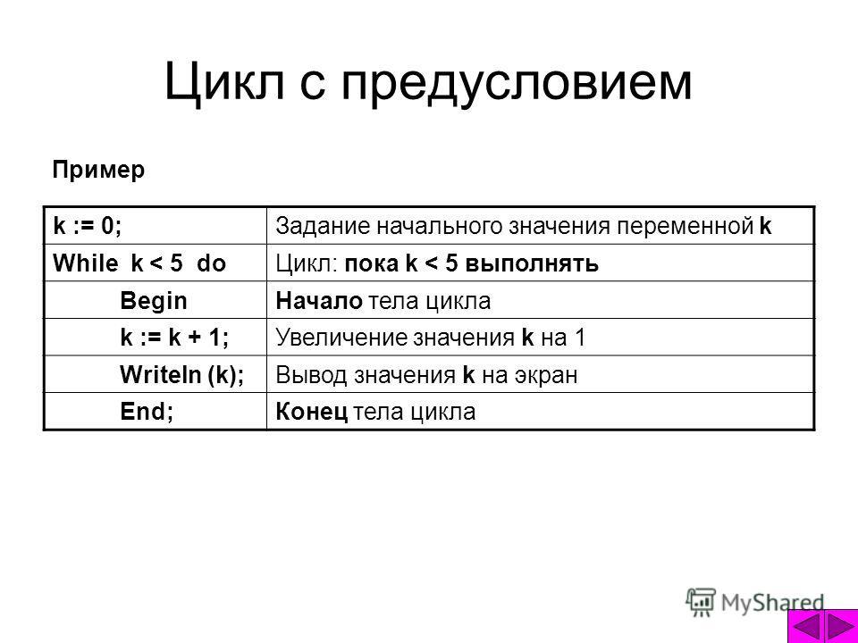 Цикл с предусловием Пример k := 0;Задание начального значения переменной k While k < 5 doЦикл: пока k < 5 выполнять BeginНачало тела цикла k := k + 1;Увеличение значения k на 1 Writeln (k);Вывод значения k на экран End;Конец тела цикла