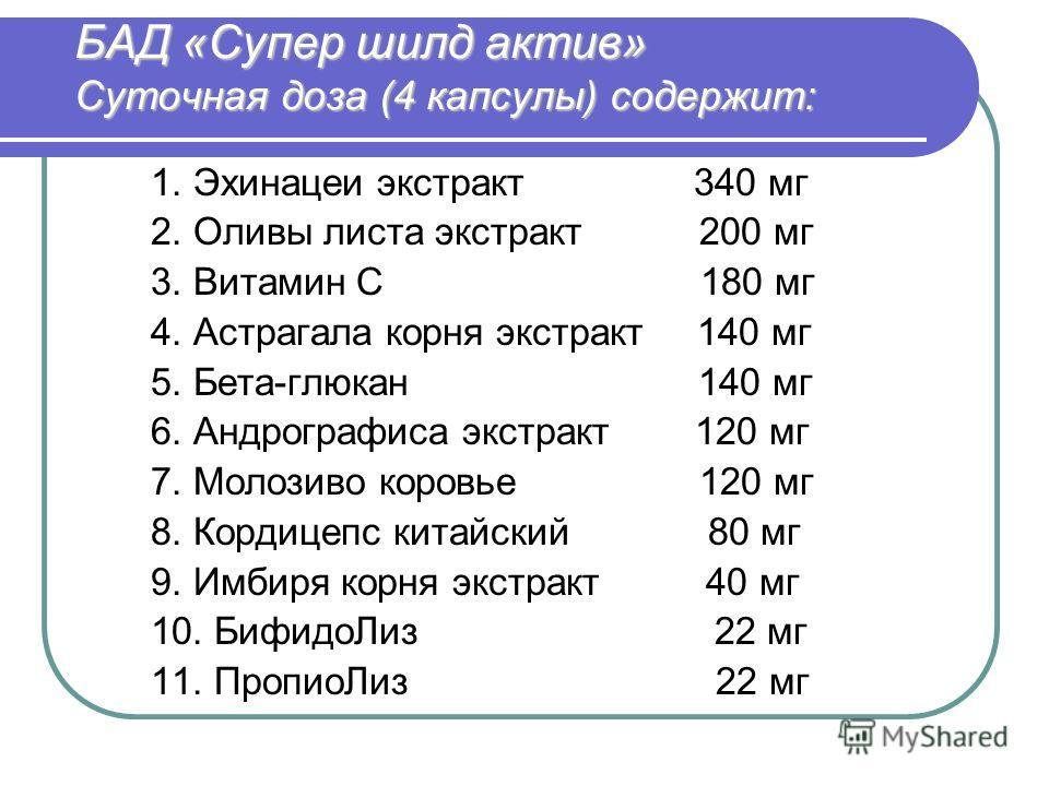 БАД «Супер шилд актив» Суточная доза (4 капсулы) содержит: 1. Эхинацеи экстракт 340 мг 2. Оливы листа экстракт 200 мг 3. Витамин С 180 мг 4. Астрагала корня экстракт 140 мг 5. Бета-глюкан 140 мг 6. Андрографиса экстракт 120 мг 7. Молозиво коровье 120