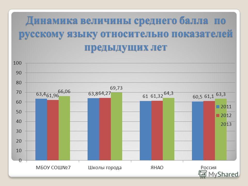 Динамика величины среднего балла по русскому языку относительно показателей предыдущих лет