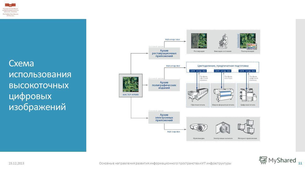 Схема использования высокоточных цифровых изображений 23.12.2013Основные направления развития информационного пространства и ИТ инфраструктуры 11