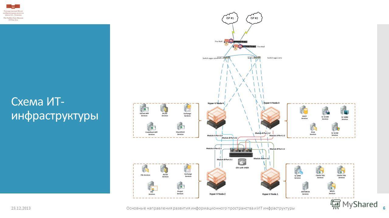Схема ИТ- инфраструктуры 23.12.2013Основные направления развития информационного пространства и ИТ инфраструктуры 6