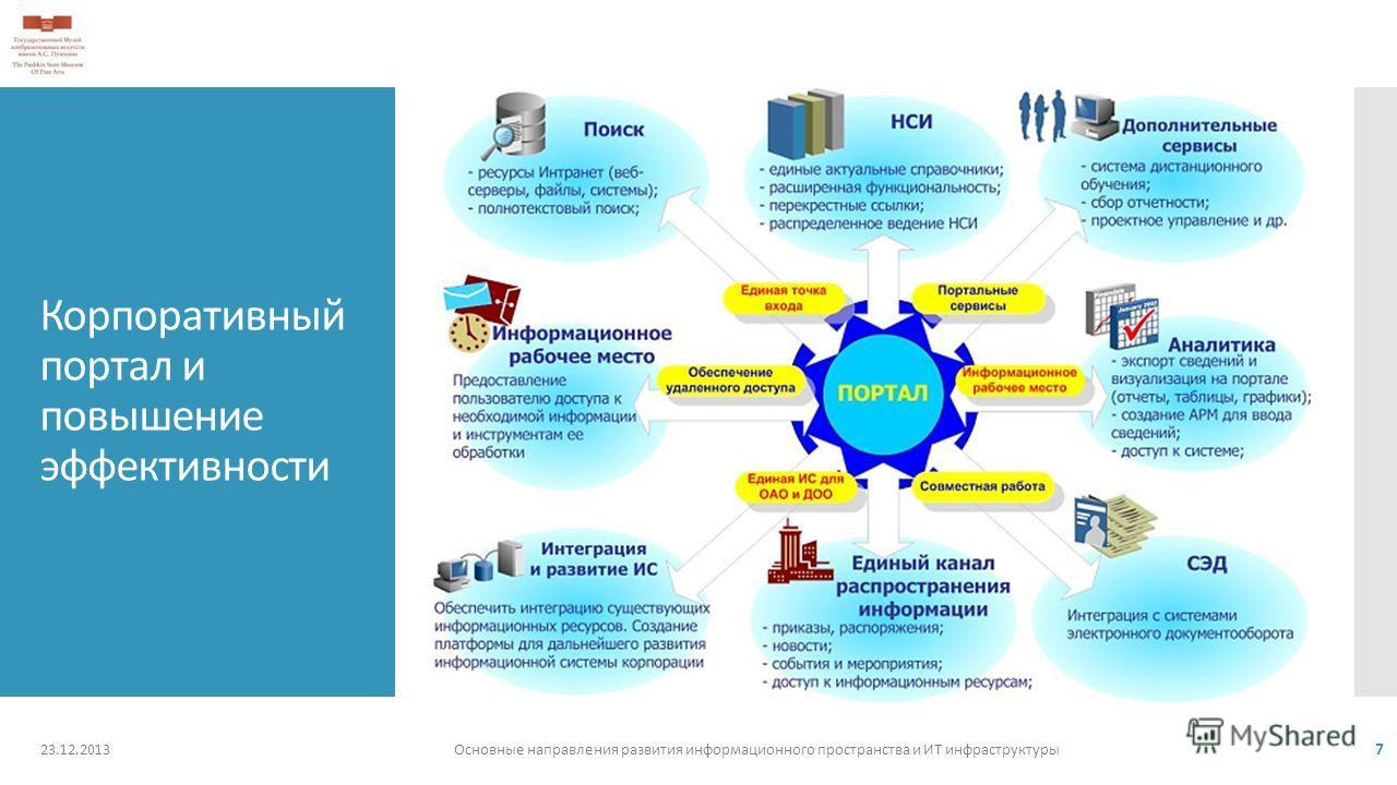 Корпоративный портал и повышение эффективности 23.12.2013Основные направления развития информационного пространства и ИТ инфраструктуры 7