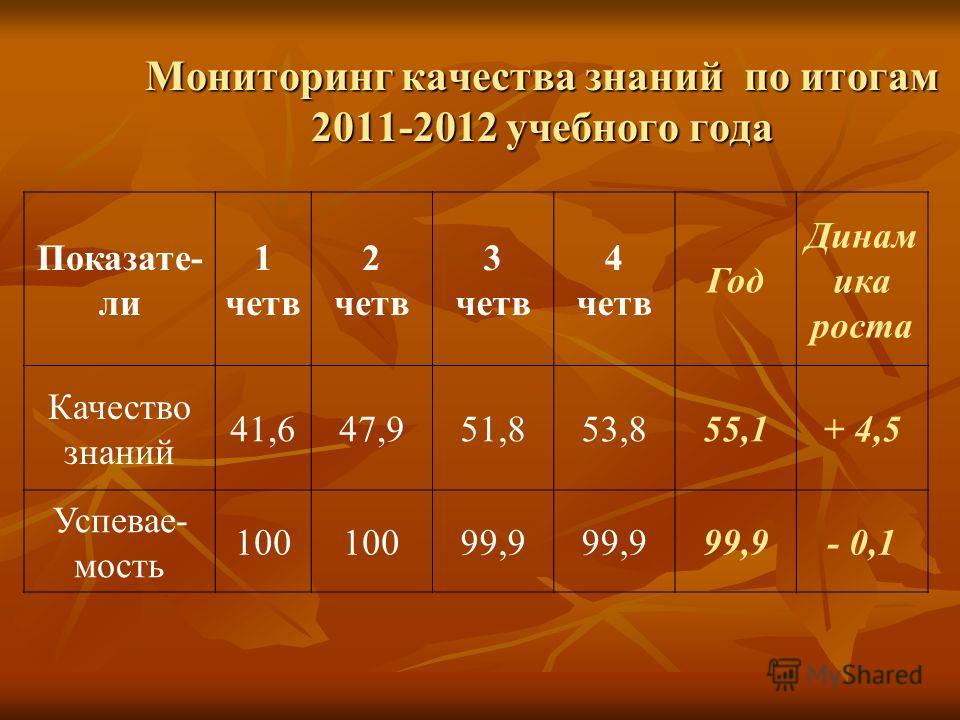 Мониторинг качества знаний по итогам 2011-2012 учебного года Показате- ли 1 четв 2 четв 3 четв 4 четв Год Динам ика роста Качество знаний 41,647,951,853,855,1+ 4,5 Успевае- мость 100 99,9 - 0,1