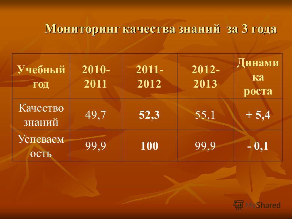 Мониторинг качества знаний за 3 года Учебный год 2010- 2011 2011- 2012 2012- 2013 Динами ка роста Качество знаний 49,752,355,1+ 5,4 Успеваем ость 99,910099,9- 0,1