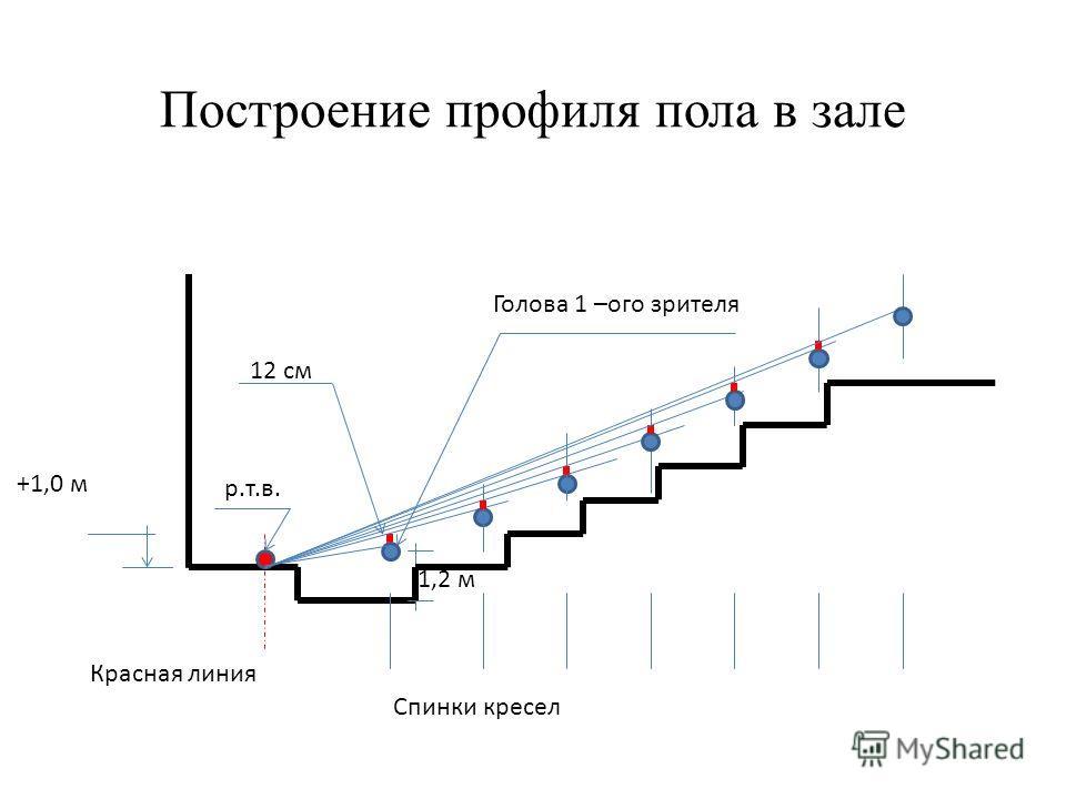 Построение профиля пола в зале +1,0 м 1,2 м 12 см Красная линия р.т.в. Спинки кресел Голова 1 –ого зрителя