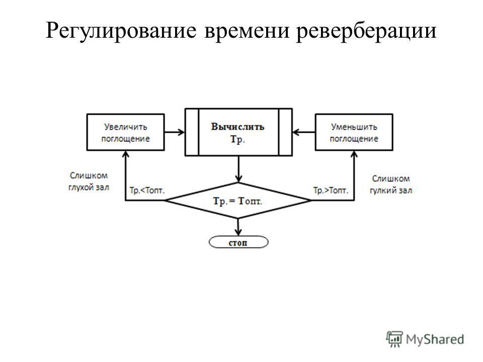Регулирование времени реверберации