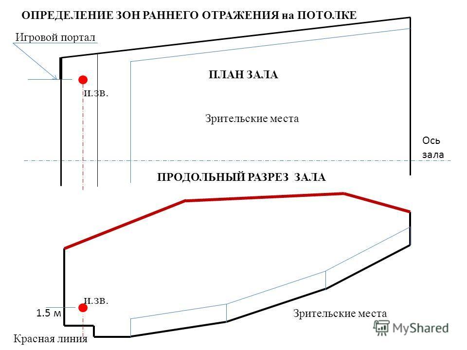 и.зв. 1.5 м Красная линия Игровой портал Ось зала Зрительские места и.зв. ПРОДОЛЬНЫЙ РАЗРЕЗ ЗАЛА ПЛАН ЗАЛА ОПРЕДЕЛЕНИЕ ЗОН РАННЕГО ОТРАЖЕНИЯ на ПОТОЛКЕ