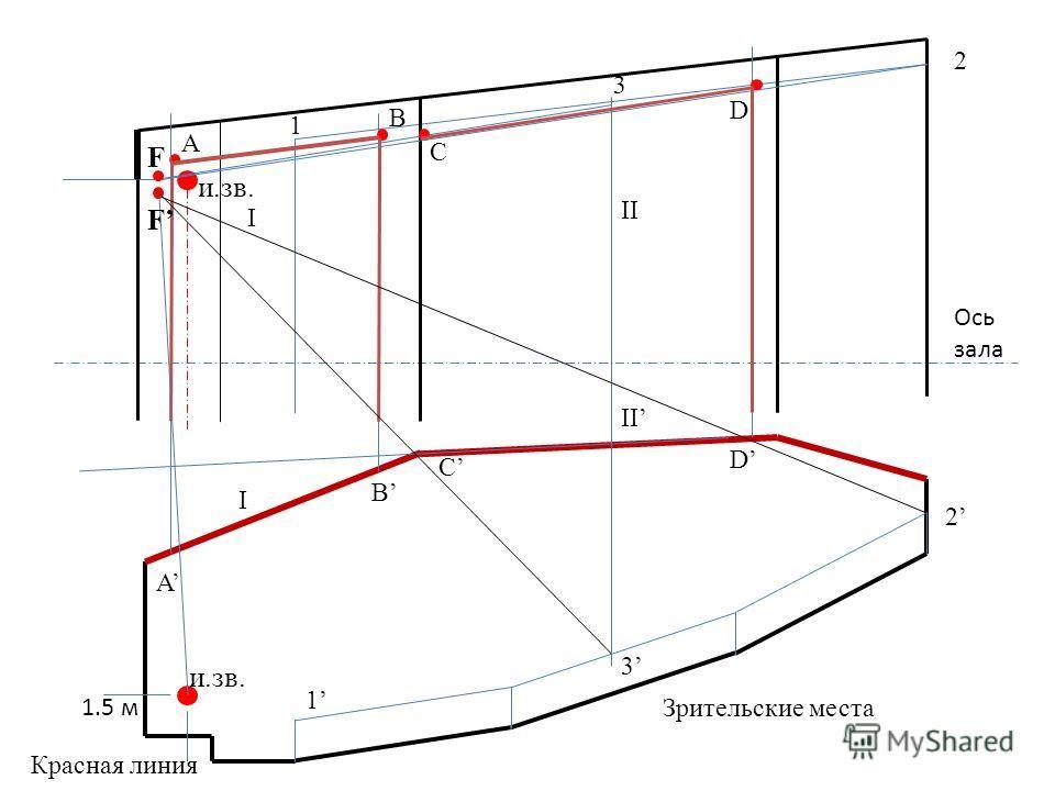 и.зв. 1.5 м Красная линия Ось зала Зрительские места и.зв. 1 A 1 A 2 2 B B I I II 3 3 F F C C D D