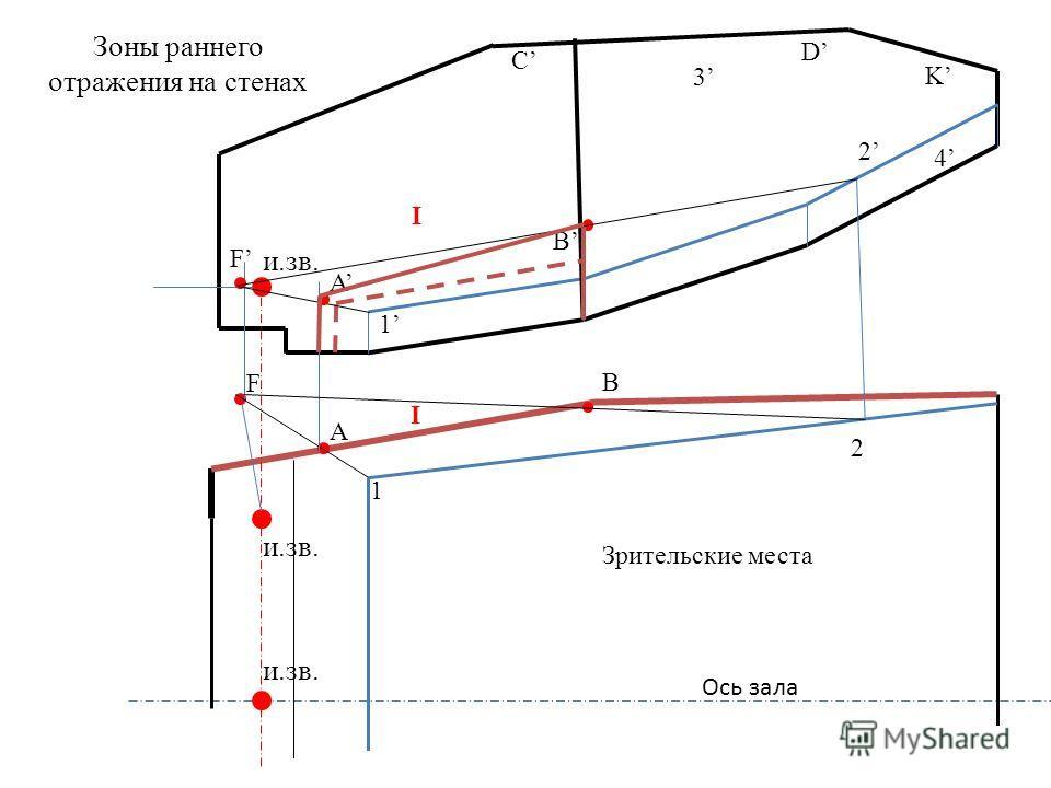 и.зв. Ось зала и.зв. 1 A 1 2 2 B 3 C D 4 K Зрительские места и.зв. I I A B F F Зоны раннего отражения на стенах