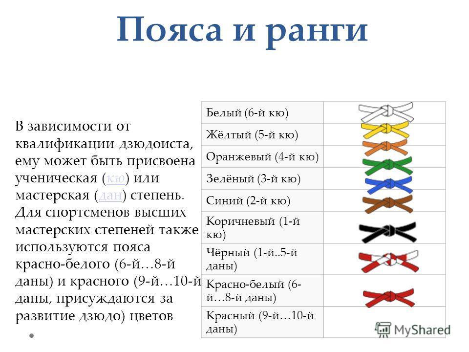 Пояса и ранги Белый (6-й кю) Жёлтый (5-й кю) Оранжевый (4-й кю) Зелёный (3-й кю) Синий (2-й кю) Коричневый (1-й кю) Чёрный (1-й..5-й даны) Красно-белый (6- й…8-й даны) Красный (9-й…10-й даны) В зависимости от квалификации дзюдоиста, ему может быть пр