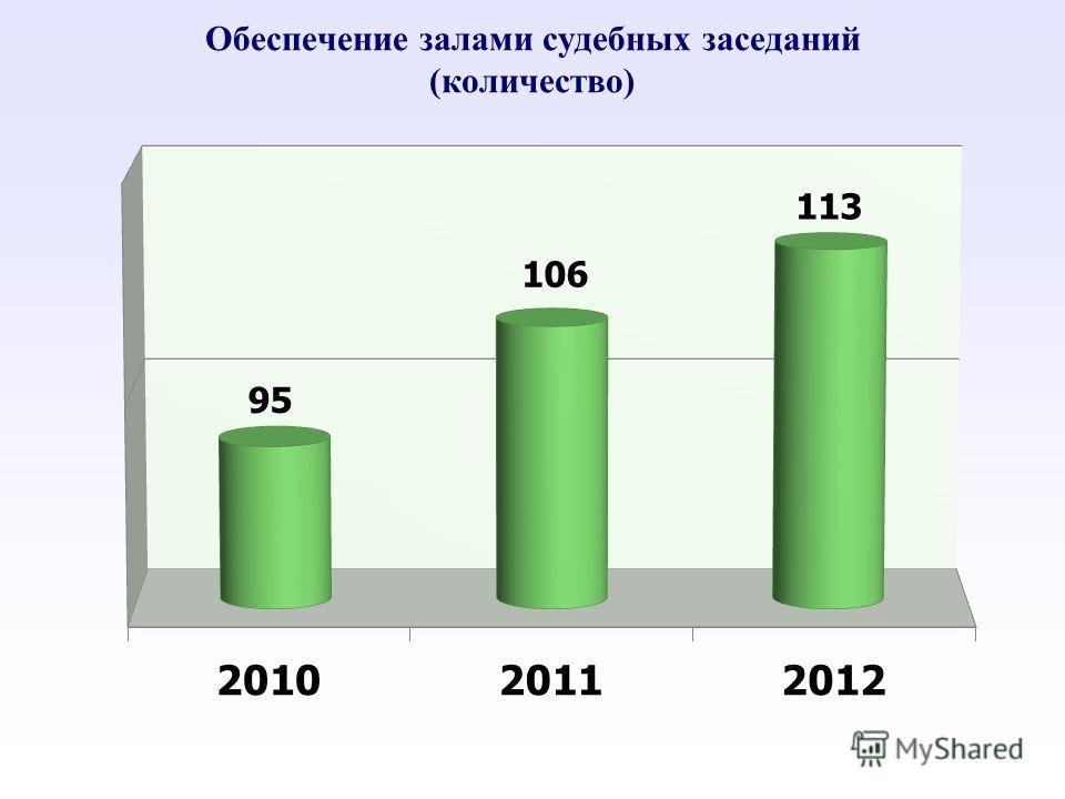 Обеспечение залами судебных заседаний (количество)
