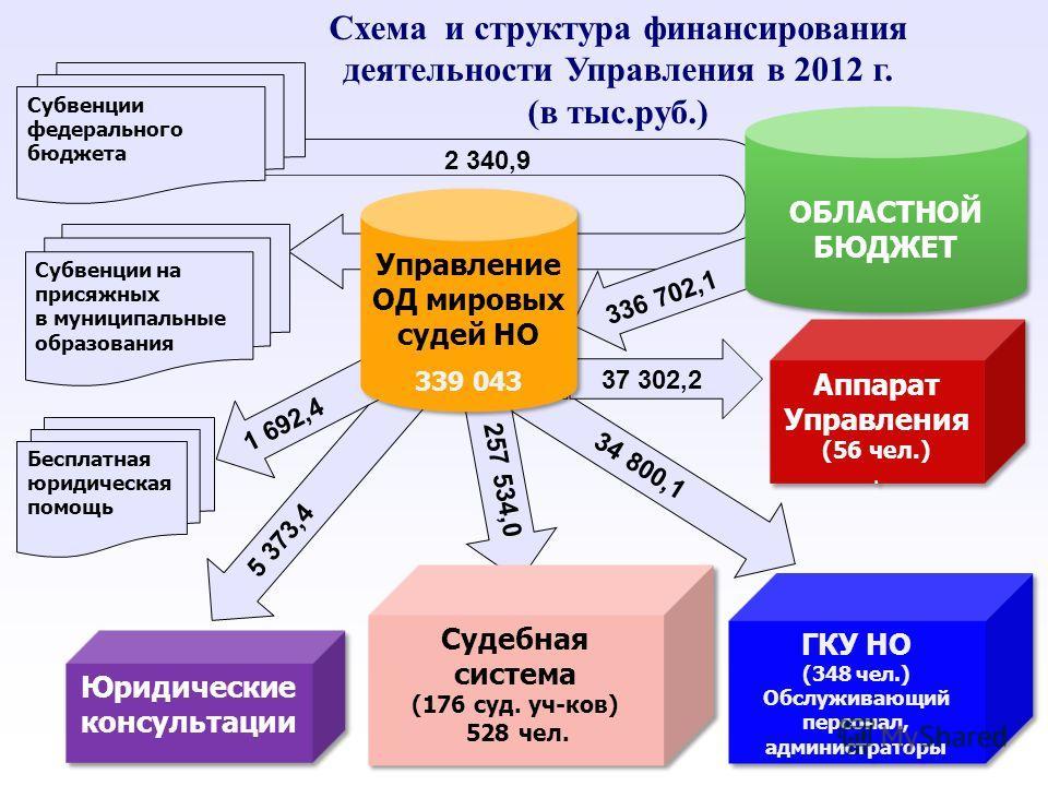 5 373,4 1 692,4 34 800,1 37 302,2 257 534,0 Субвенции федерального бюджета Судебная система (176 суд. уч-ков) 528 чел. Судебная система (176 суд. уч-ков) 528 чел. ГКУ НО (348 чел.) Обслуживающий персонал, администраторы ГКУ НО (348 чел.) Обслуживающи