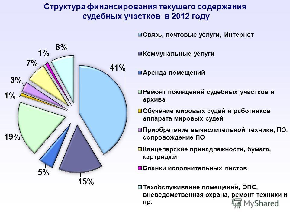 Структура финансирования текущего содержания судебных участков в 2012 году