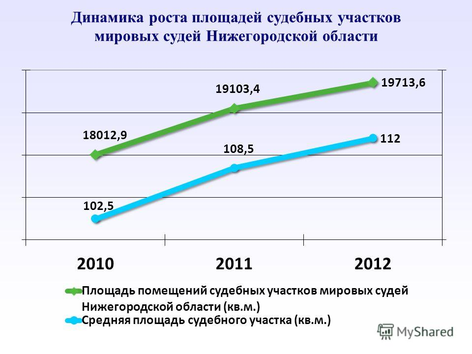 Динамика роста площадей судебных участков мировых судей Нижегородской области
