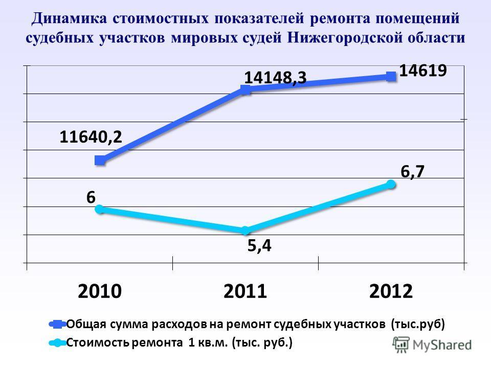 Динамика стоимостных показателей ремонта помещений судебных участков мировых судей Нижегородской области