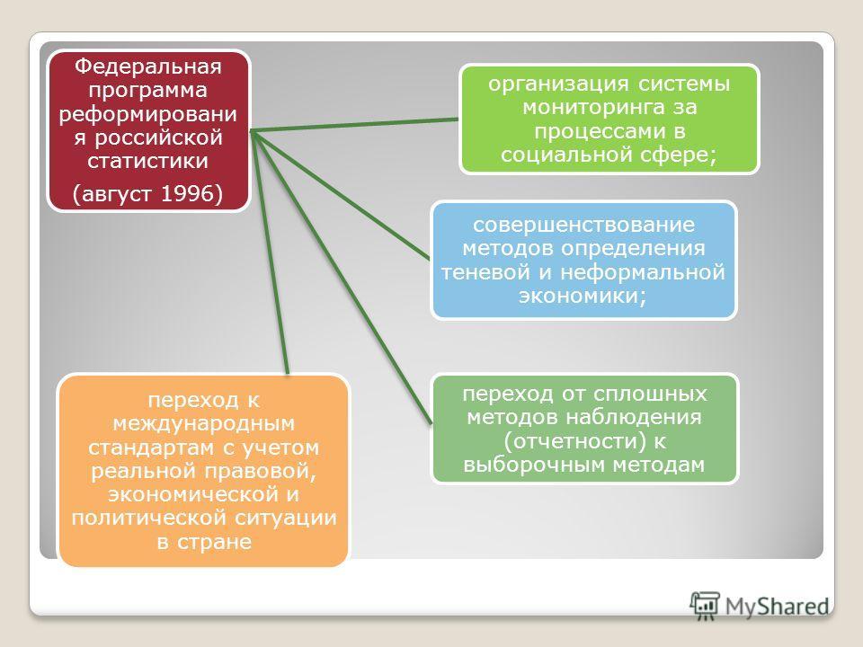Федеральная программа реформировани я российской статистики (август 1996) организация системы мониторинга за процессами в социальной сфере; совершенствование методов определения теневой и неформальной экономики; переход от сплошных методов наблюдения