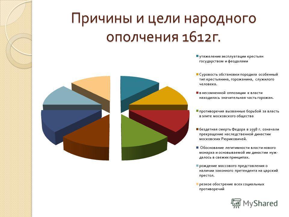 Причины и цели народного ополчения 1612 г.