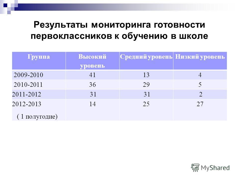 Результаты мониторинга готовности первоклассников к обучению в школе Группа Высокий уровень Средний уровеньНизкий уровень 2009-201041134 2010-201136295 2011-2012 31 2 2012-2013 ( 1 полугодие) 142527