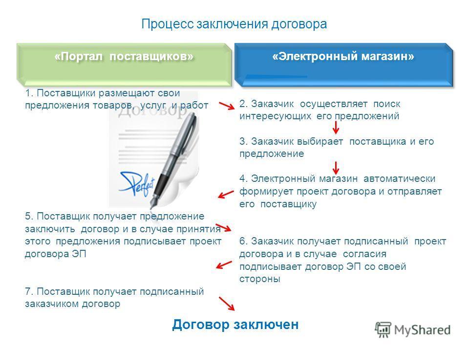 2. Заказчик осуществляет поиск интересующих его предложений 3. Заказчик выбирает поставщика и его предложение 4. Электронный магазин автоматически формирует проект договора и отправляет его поставщику 6. Заказчик получает подписанный проект договора