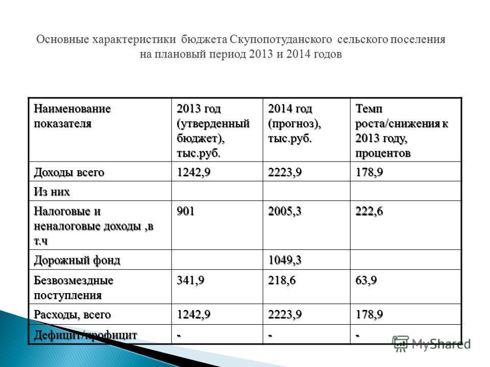 Наименование показателя 2013 год (утверденный бюджет), тыс.руб. 2014 год (прогноз), тыс.руб. Темп роста/снижения к 2013 году, процентов Доходы всего 1242,92223,9178,9 Из них Налоговые и неналоговые доходы,в т.ч 9012005,3222,6 Дорожный фонд 1049,3 Без