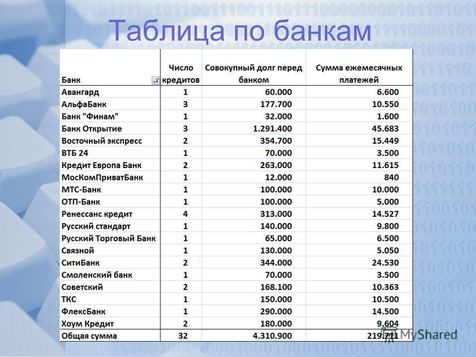 Таблица по банкам