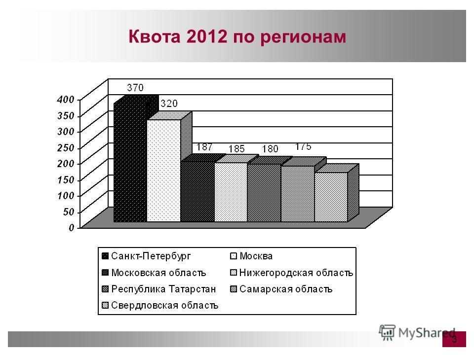 Квота 2012 по регионам 3