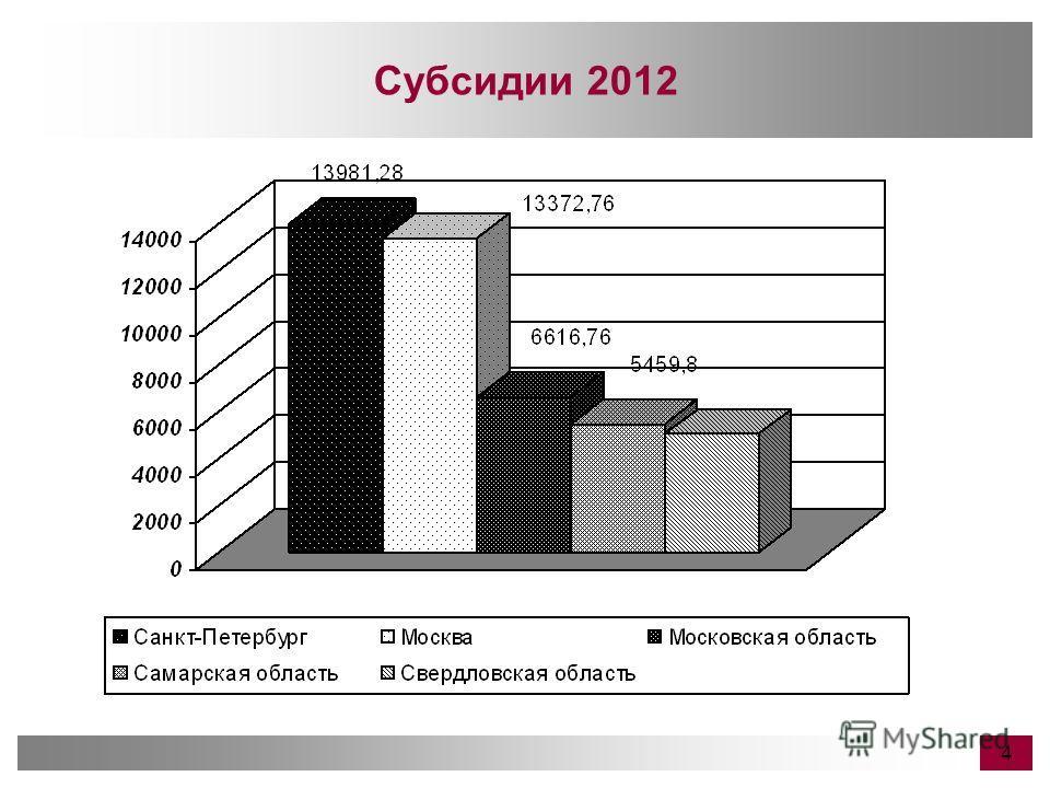 Субсидии 2012 4
