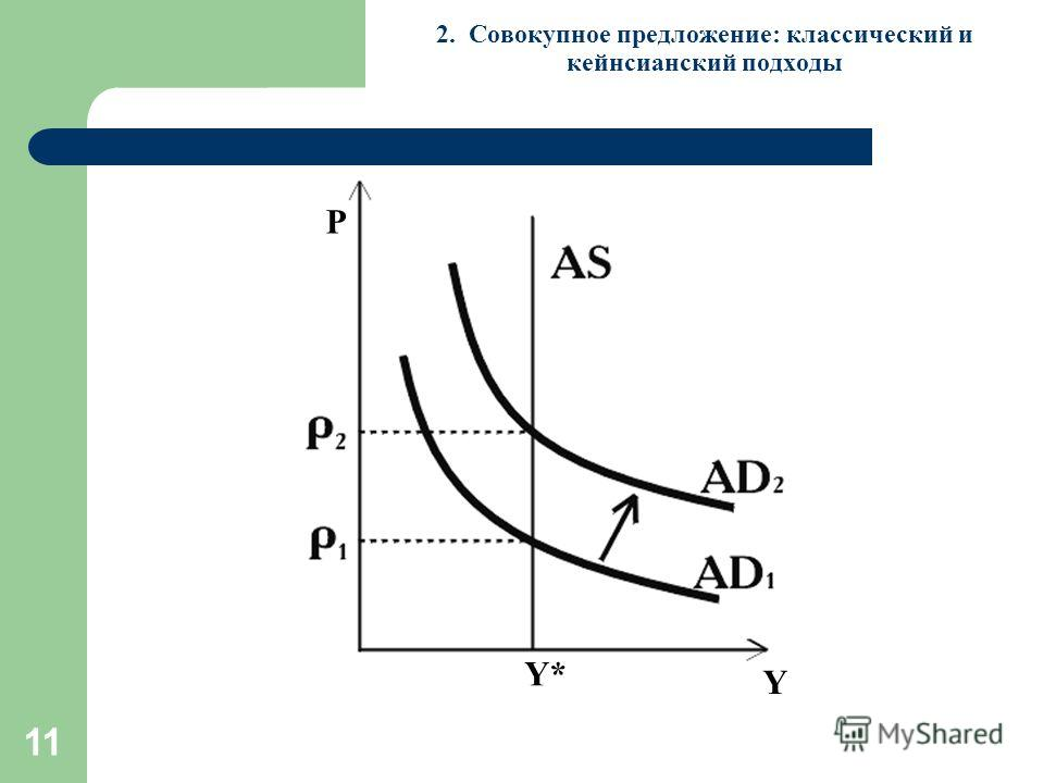11 2. Совокупное предложение: классический и кейнсианский подходы Y Y* P