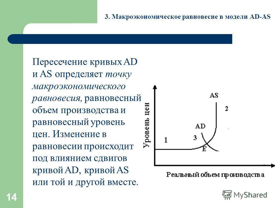 14 3. Макроэкономическое равновесие в модели AD-AS Пересечение кривых AD и AS определяет точку макроэкономического равновесия, равновесный объем производства и равновесный уровень цен. Изменение в равновесии происходит под влиянием сдвигов кривой AD,
